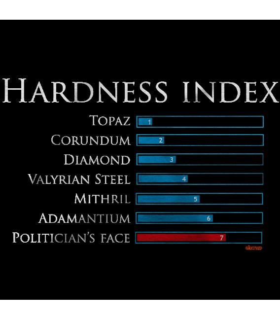 HARDNESS INDEX
